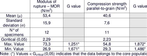 -RESULTS FOR GRUBBS' TEST   Download Table