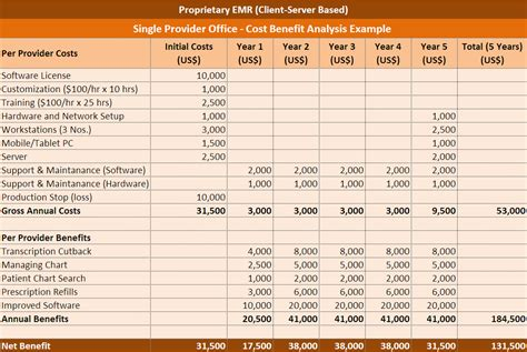 5+ Cost Benefit Analysis Templates - Word Excel PDF Templates